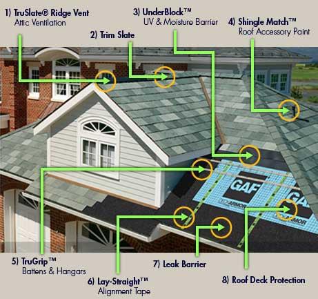 Utah Slate Roof Installation
